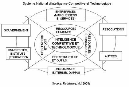 Définition de l'intelligence économique